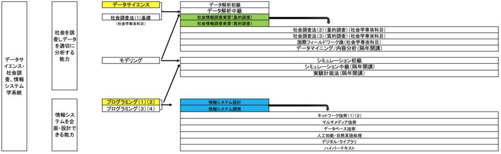 データ・情報システム